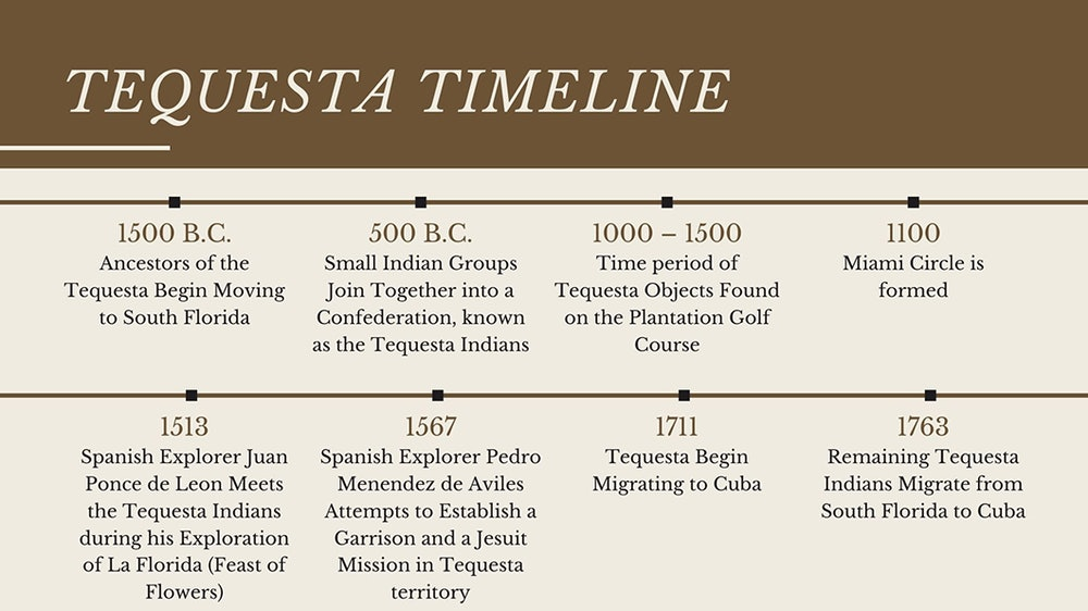 <p>Timeline of Tequesta in South Florida.</p>